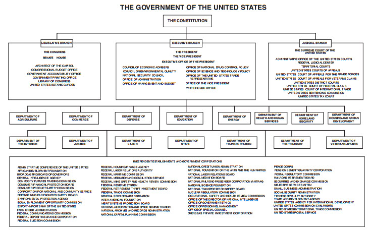 an analysis of the united states government tasks In government, management analysts usually specialize by type of agency  these estimates are available for the nation as a whole, for individual states, and for.